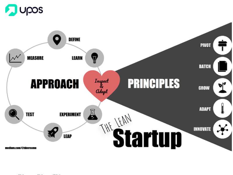 Sách khởi nghiệp tinh gọn the lean startup